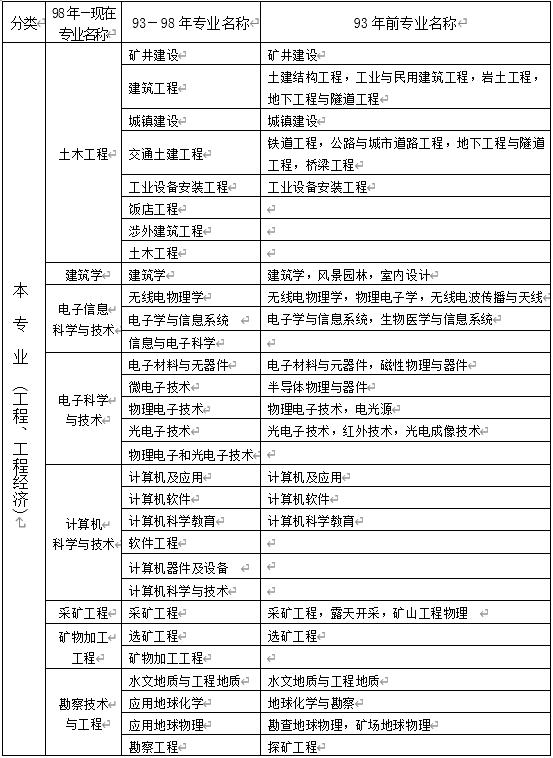 甘肃二建报名时间2021年-技能提升网