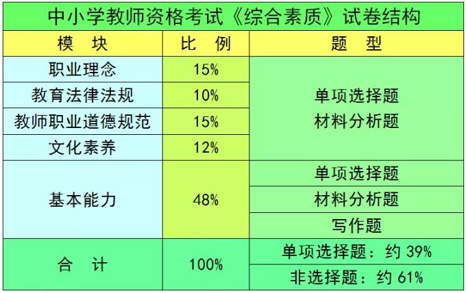哪个级别的教师资格证好考?-技能提升网