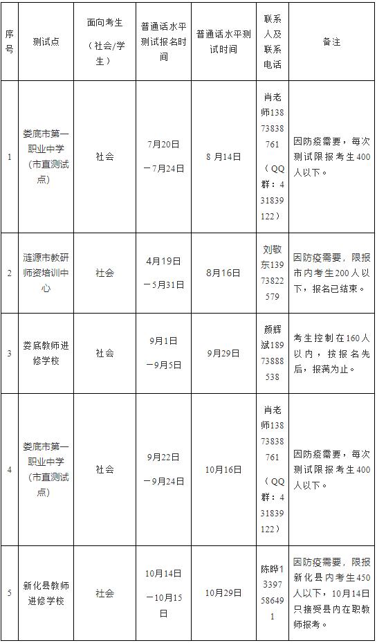 2021年下半年湖南省娄底市普通话考试报名时间、测试中心-技能提升网